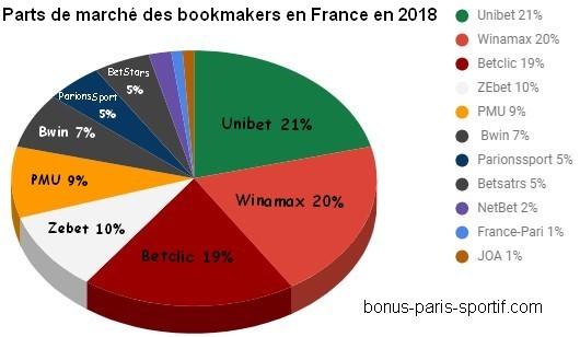 Avis PronoClub - Paris en ligne et Pronostics